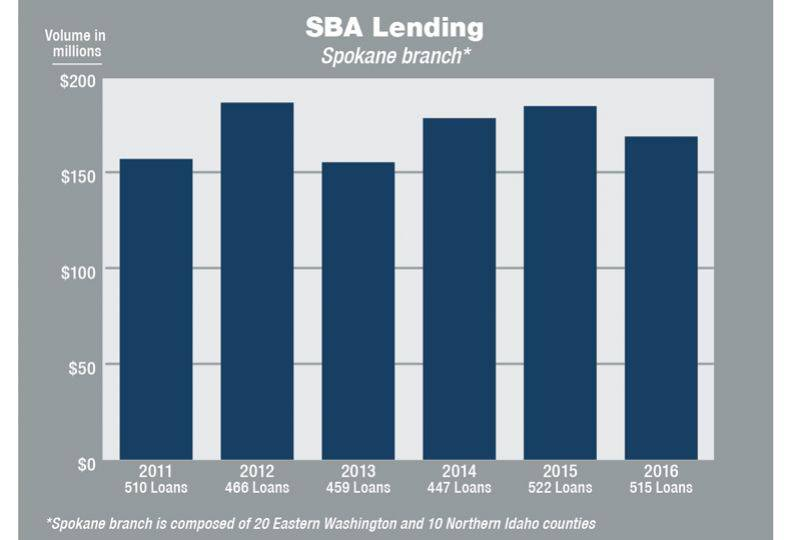 SBA-backed lending starting strong in the Inland Northwest