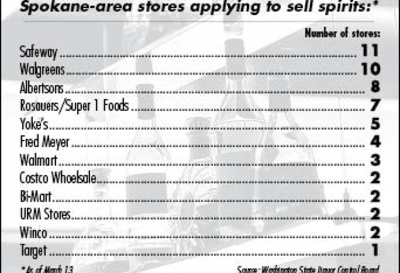 76 Spokane-area supermarkets, other retailers look to sell liquor
