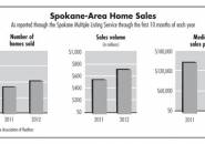 Real estate market staging comeback from big downturn