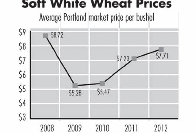 Prices, demand for most ag products to remain strong